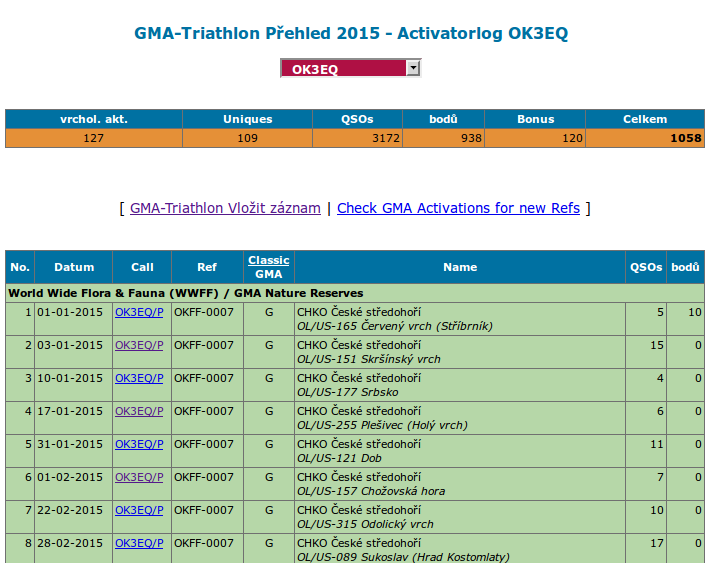 gma_triathlon_prehled_1